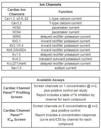 Cardiac Channel Screening