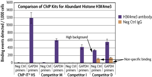 Detect low abundance protein targets with ChIP-IT HS