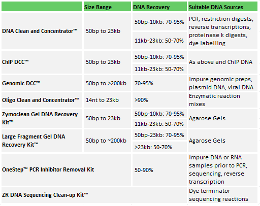 DNA Clean and Concentrator Selection Guide