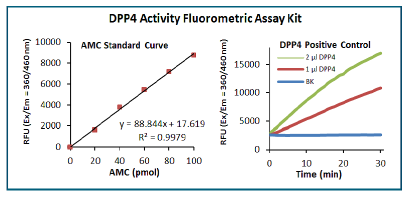 DPP4 Activity Assay