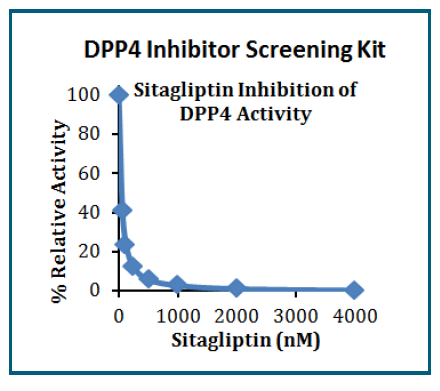 DPP4 Inhibitor Screening Kit