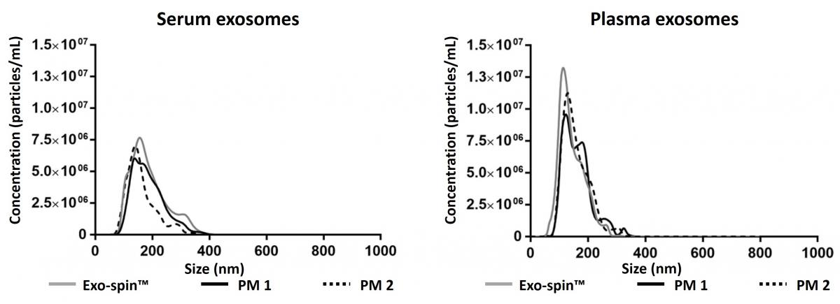 Exo-spin exosomes comparitive data