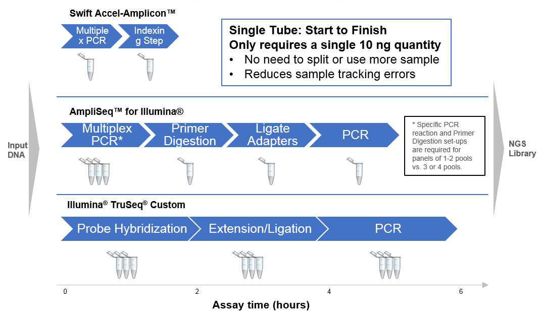 Comparison of Accel-Amplicon workflow  to competitors