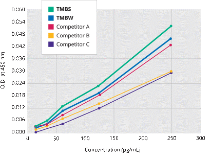 For increased sensitivity, BioFX TMB substrates generate higher signal per picogram of analyte faster than other TMB substrates.