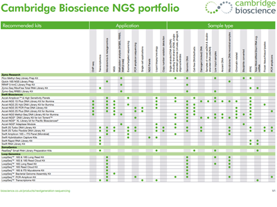 Cambridge Bioscience NGS selection guide