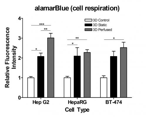 Increase in cellular respiratory metabolism in PerfusionPal for HepG2 liver cell line, HepaRG differentiated hepatobiliary cells, and BT-474 HER2+ breast cancer cell line.