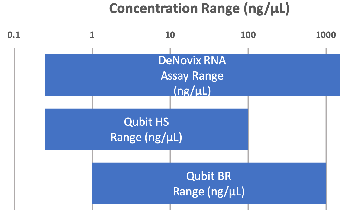 The DeNovix RNA assay covers a greater dynamic range than the combined range of the Qubit® BR RNA & Qubit® HS kits