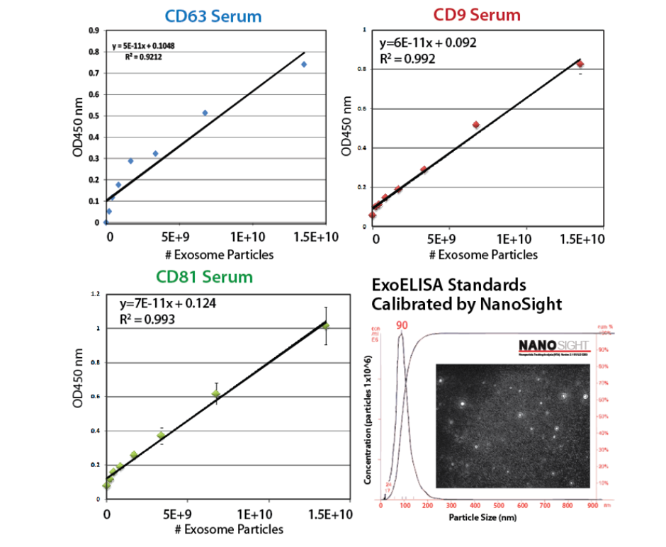 Each ExoELISA Kit includes a set of standards calibrated to a known amount of exosome particles as determined by NanoSight analysis. These standards can be used to generate a calibration curve enabling quantitation of exosomes carrying CD63 from the ExoELISA data.
