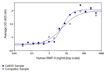 Induced alkaline phosphatase in ATDC5 cells assay for Human BMP-4. Alkaline phosphatase was measured to calculate the ED50, which is as expected less than 15 ng/ml.