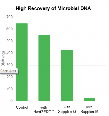 High Recovery of Microbial DNA with HostZERO