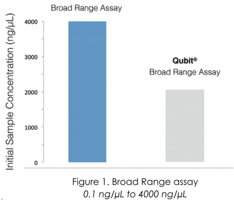 Broad Range Assay Comparison