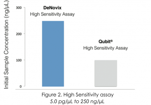 High Sensitivity Assay