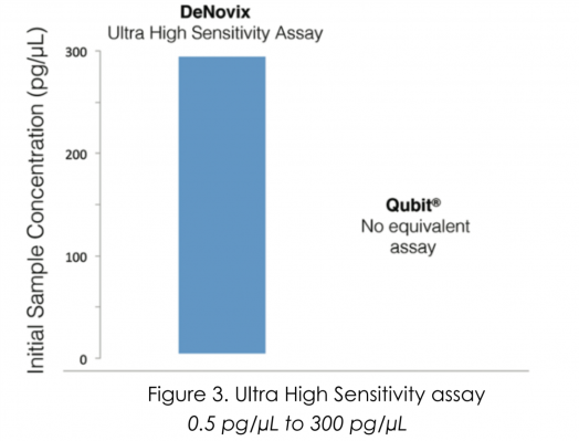 Ultra Sensitive Assay Comparison
