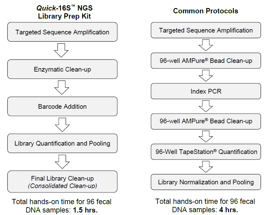 The total hands-on time for the Quick-16S NGS Library Prep Kit is shorter than that of common library preparation protocols