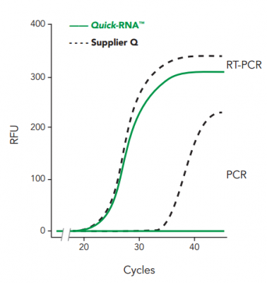 RNA isolated with Quick-RNA™ is DNA-free compared to using Supplier Q