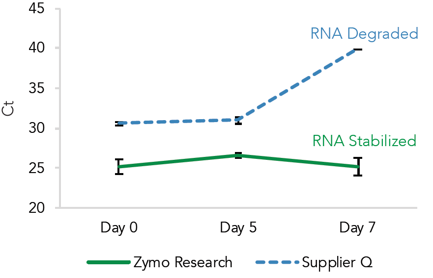 RT-qPCR shows the Zymo Research workflow stabilizes RNA, while the Supplier Q workflow leads to degradation. Whole blood    was  stored  up  to  7  days  at  ambient  temperatures  and extracted at the indicated time points using the Zymo Research or Supplier Q preservatives and workflows