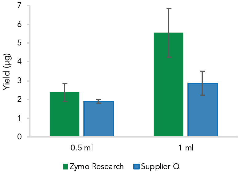 Amount  of  RNA  extracted  from  1  ml  of  human  whole  blood  was  significantly  higher  using  the Quick-RNA™  Whole  Blood  Kit  vs  the  Supplier Q kit (n=3).