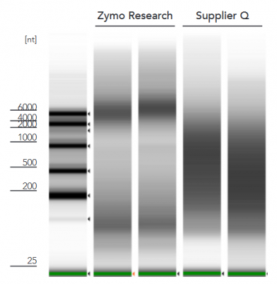 RNA  isolated  with  the  Quick-RNA™  FFPE  Kit  is  higher  quality  (left)  compared  to  a  Supplier  Q  kit  (right).  Quality  assessed  using  the  Agilent 2200 TapeStation® system.