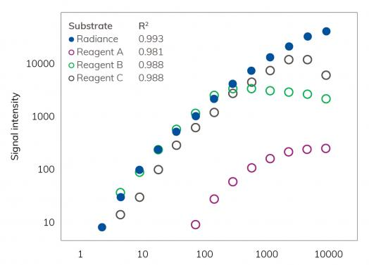 Chemiluminescence Comparison With Radiance Substrates