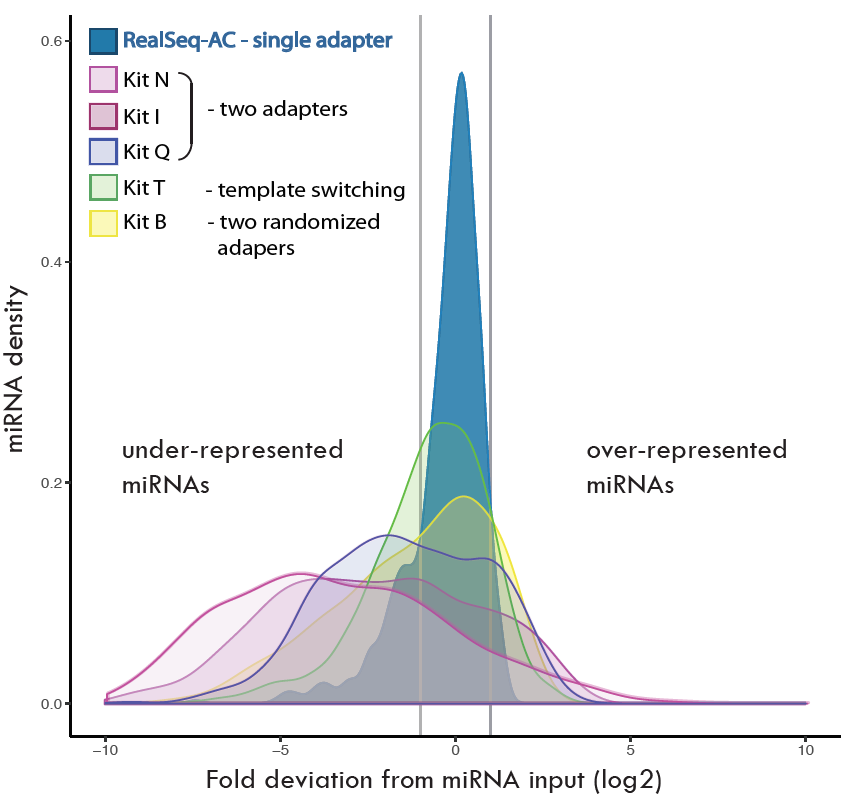 Bias measurements comparing small RNA library preparation kits