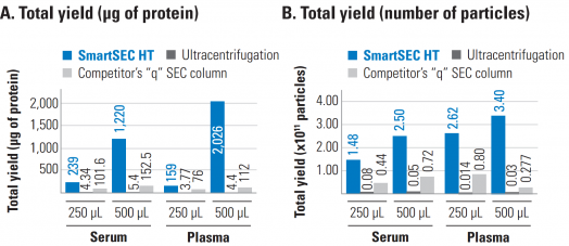 "SmartSEC HT delivers higher yields than ultracentrifugation and a competitor's ""q"" SEC column"