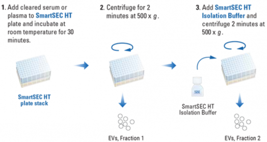 SmartSEC® HT EV Isolation System for Serum & Plasma Workflow