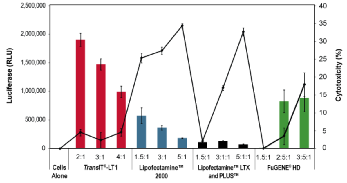 The TransIT®-LT1 Reagent Exhibits Higher Expression and Lower Cellular Toxicity Compared to Other Transfection Reagents
