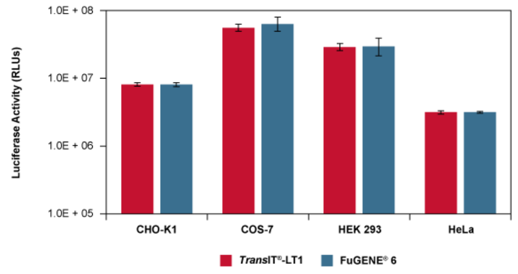 Comparable Luciferase Expression with the TransIT®-LT1 Reagent and FuGENE® 6 in Multiple Cell Types.