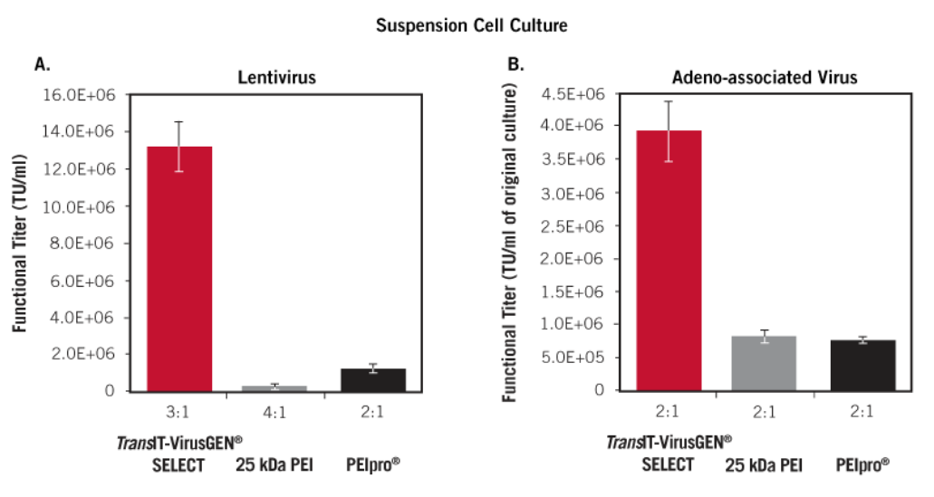 TransIT-VirusGEN® SELECT Outperforms Competitor 25 kDa linear PEI and PEIpro® Transfection Reagents in Suspension and Adherent Cell Culture Systems.