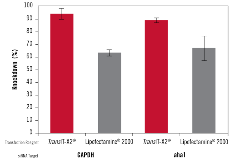TransIT-X2® Dynamic Delivery System Achieves Higher Knockdown than Lipofectamine® 2000.