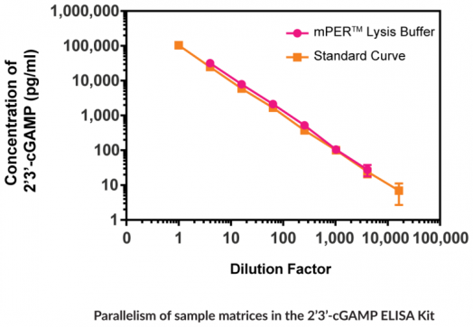 Parallelism of sample matrices in the 2'3'-cGAMP ELISA Kit
