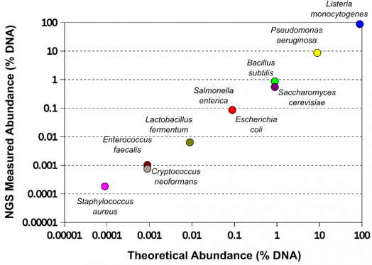 ZymoBIOMICS™ Log Distribution Microbial & DNA Standards